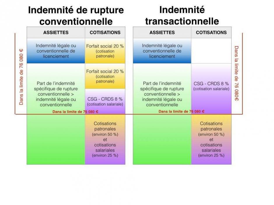 Indemnite De Rupture Conventionnelle C Est Quoi Au Juste